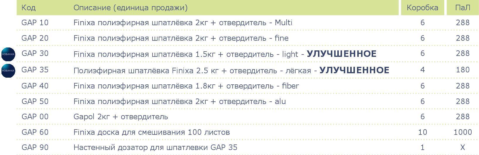 GAP-30-sku